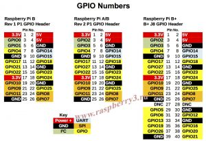 gpio numbers raspberry pi 3 rev 1 rev 2