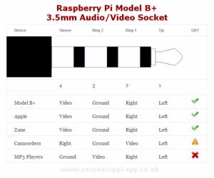 распиновка контактов minijack для av выхода raspberry pi 3
