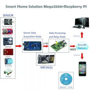 """документация """"Умный дом комплект для Raspberry pi и Arduino"""""""