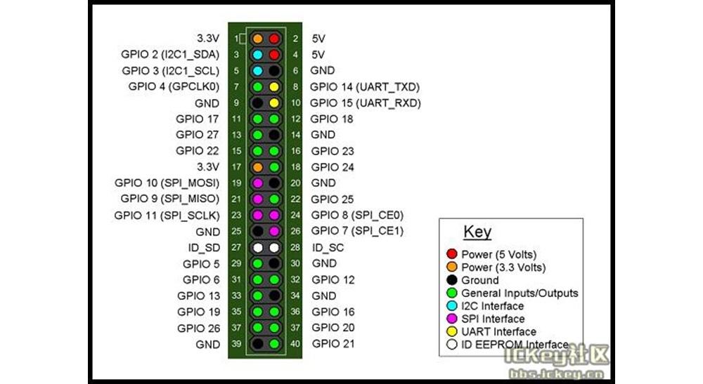 Banana pi имеют 40 pin GPIO как и Raspberry Pi