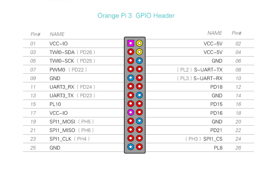 Orange PI 3 GPIO header