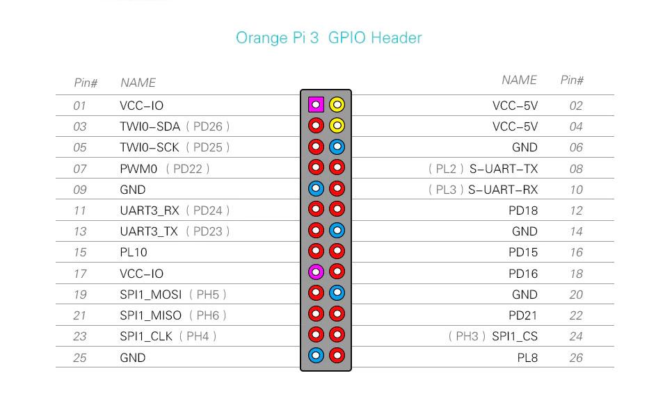 Orange PI 3 GPIO header