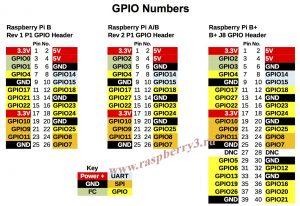gpio numbers raspberry pi 3 rev 1 rev 2