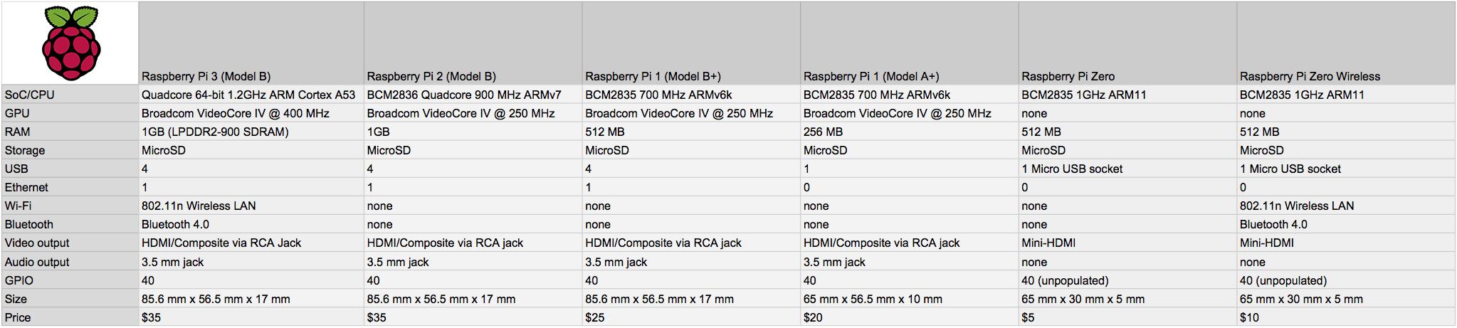 спецификация на все имеющиеся модели raspberry pi
